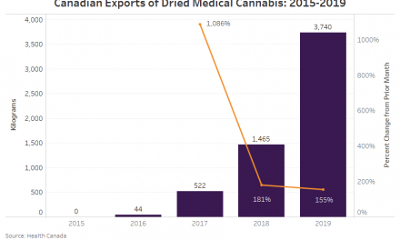 Canada exported record amount of dried cannabis in 2019, but mostly to one market