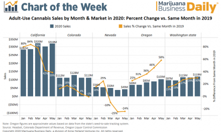 Chart: Adult-use marijuana sales show resiliency in May, despite pandemic
