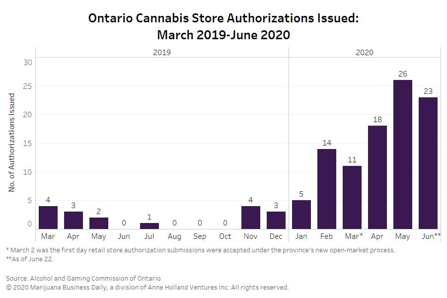Ontario cannabis market surpasses 100 retail store authorizations