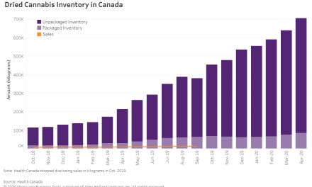 Canadian cannabis inventory soars to new high, indicating more pain ahead for producers