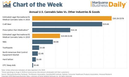 Chart: Retail cannabis sales surpass NBA revenue, approach prescription pain meds