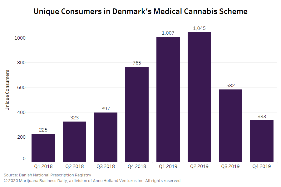 Danish medicinal cannabis program continues to struggle in early 2020