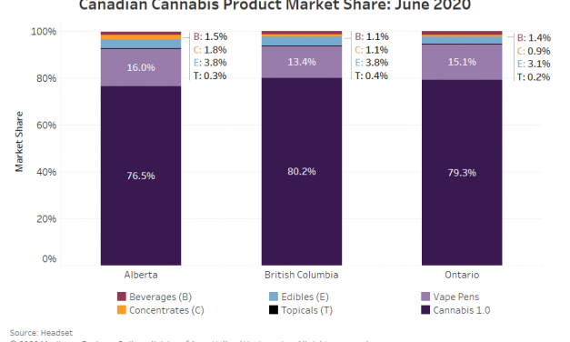 Vape pens outdistance other 'Cannabis 2.0' products in Canada, data shows