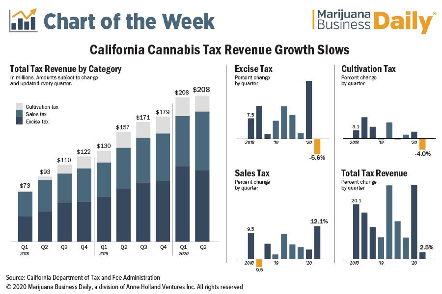 California marijuana tax revenues stall in wake of pandemic, job losses