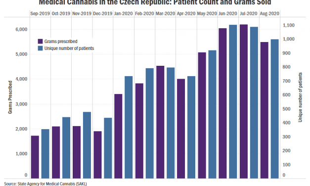 Czech medical cannabis sales show timid growth despite insurance coverage