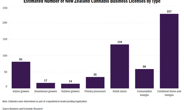 New Zealand cannabis market estimated at NZ$1.5 billion, 74,000 kilograms